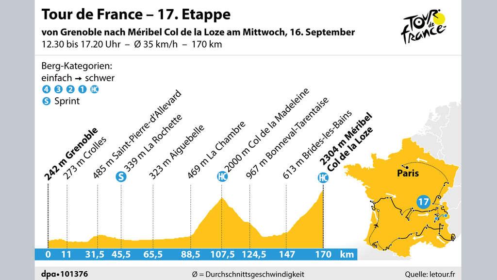 17 Etappe Tour De France